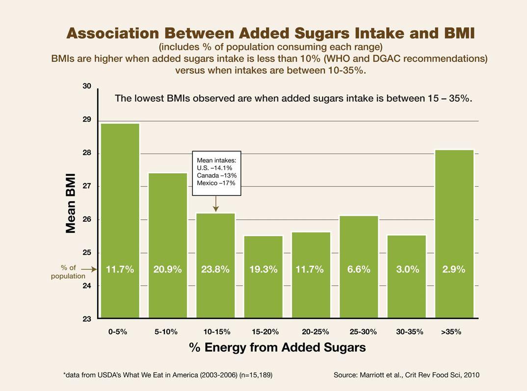 BMI versus sugar intake