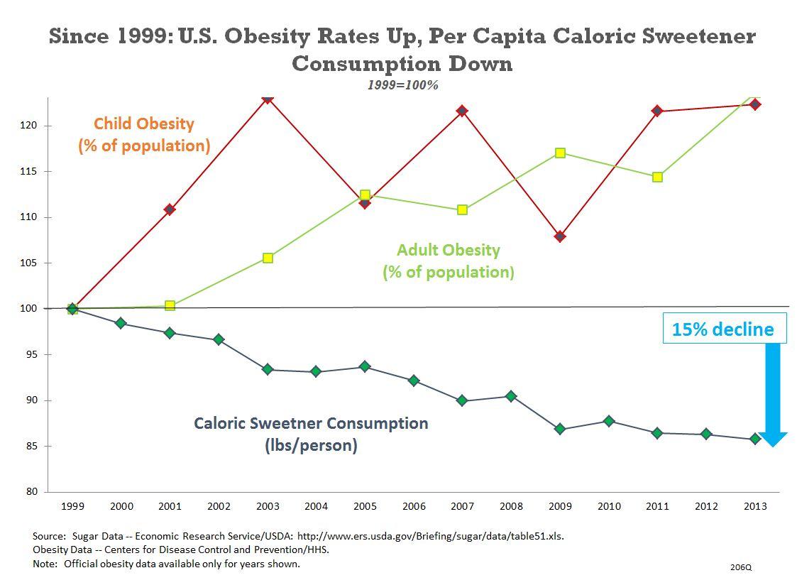 Obesity versus caloric sweetener intake
