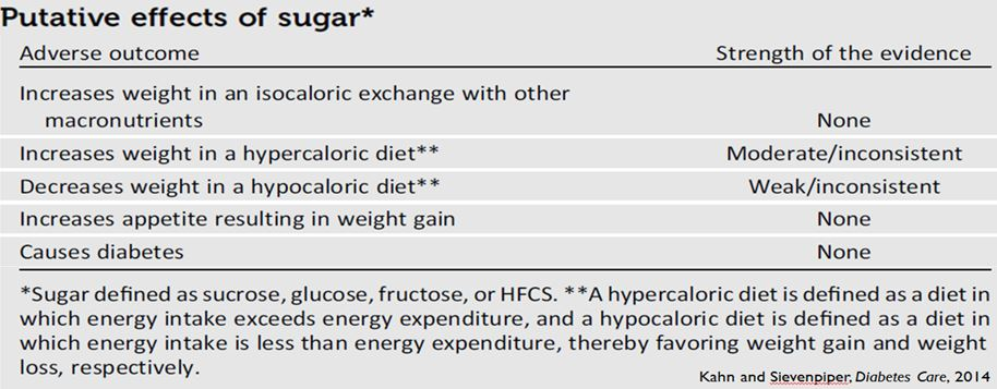 disease and sugar